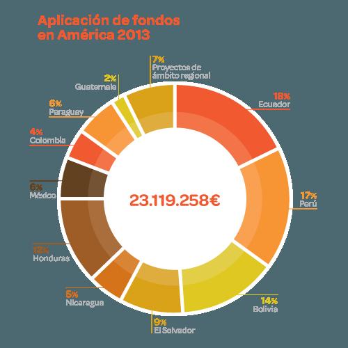 Aplicación de fondos en América Latina 2013