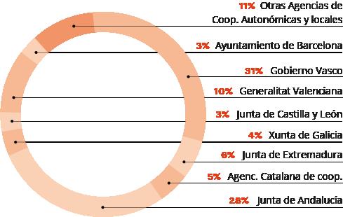 Desglose de los ingresos publicos por origen