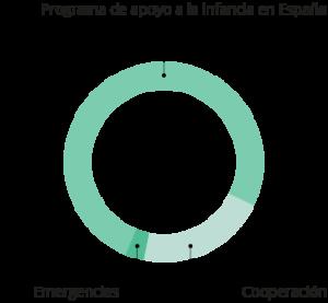 graf_alianzas_financiacion